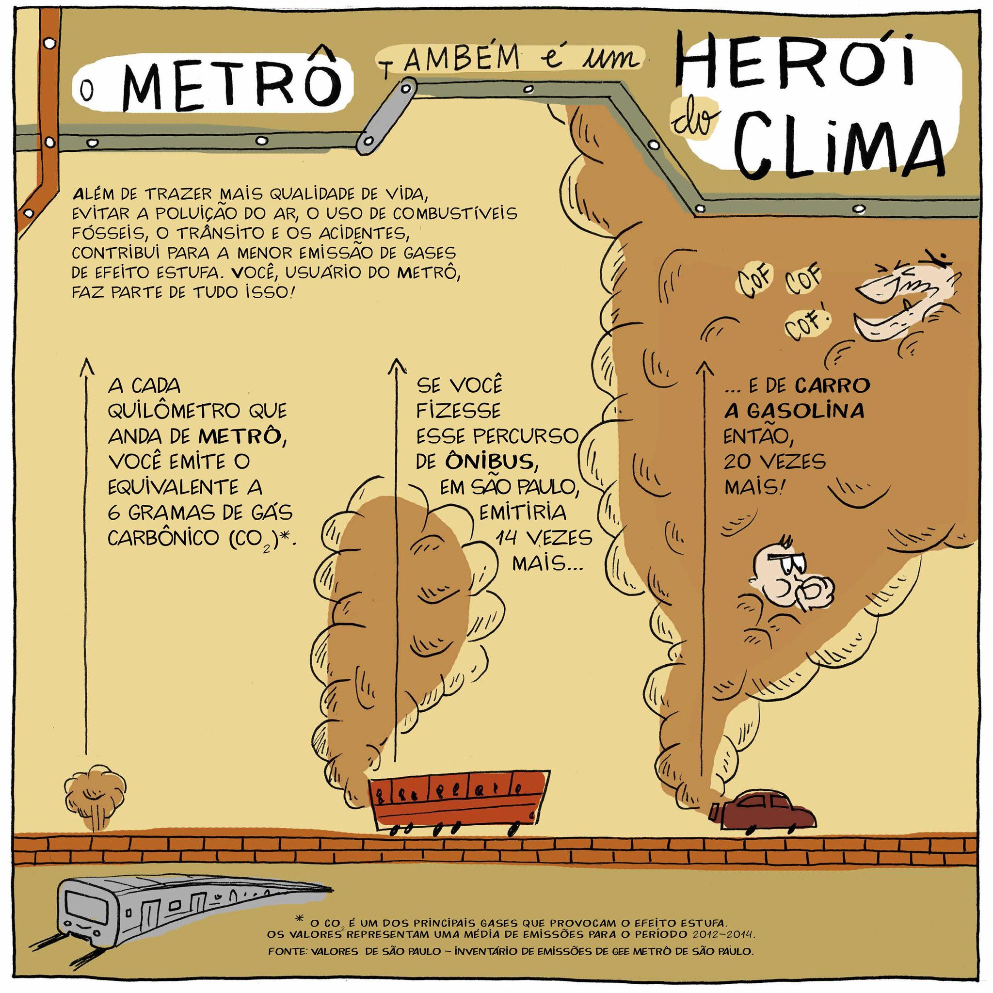 METRÔ e a POLUIÇÃO de SÃO PAULO