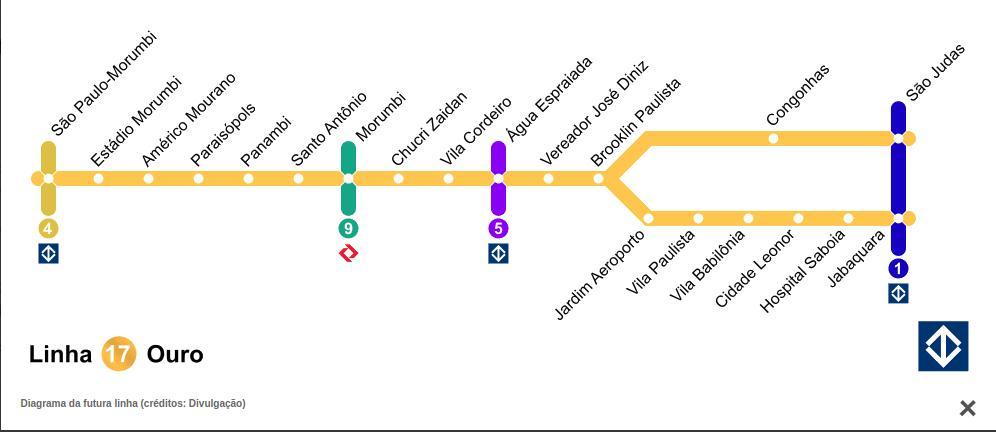 Linha 17 - Ouro - Metro SP